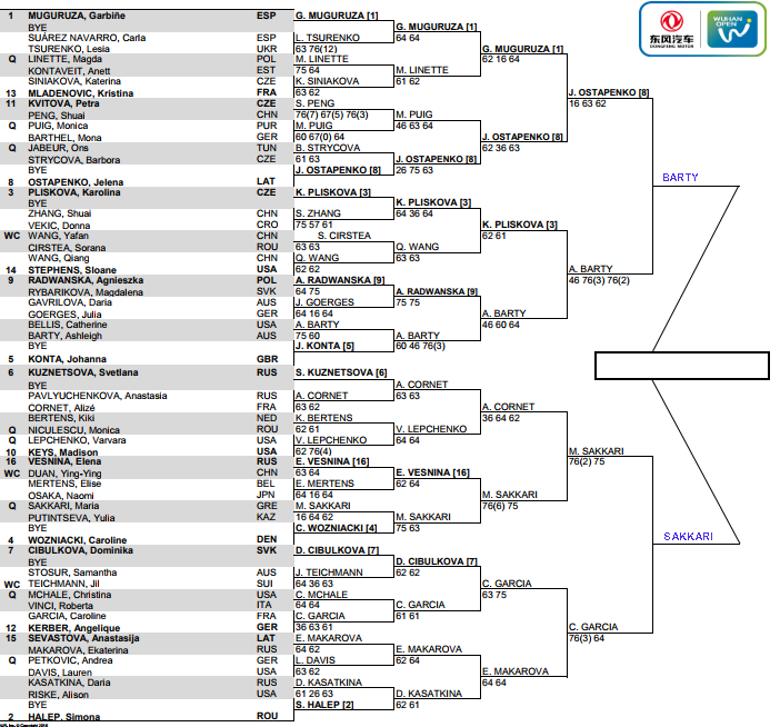 WTA Wuhan Open Semi Final predictions 3