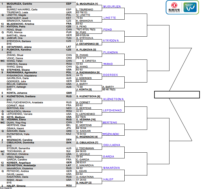WTA Wuhan, 2nd round predictions 3