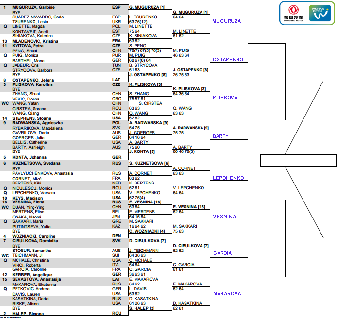WTA Wuhan Open, third round predictions 1