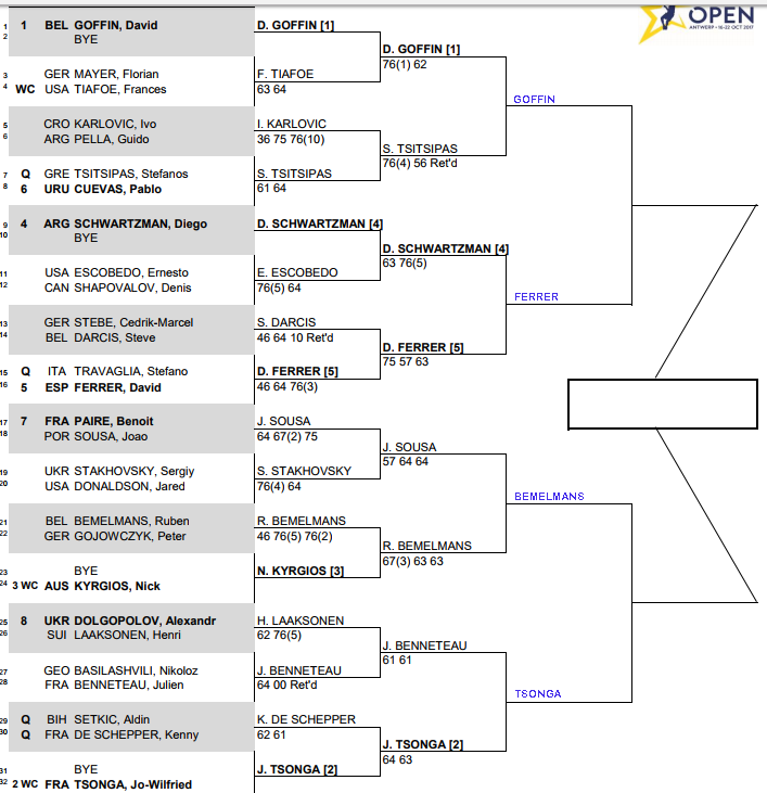 ATP European Open, Antwerp, Quarter Final predictions 3