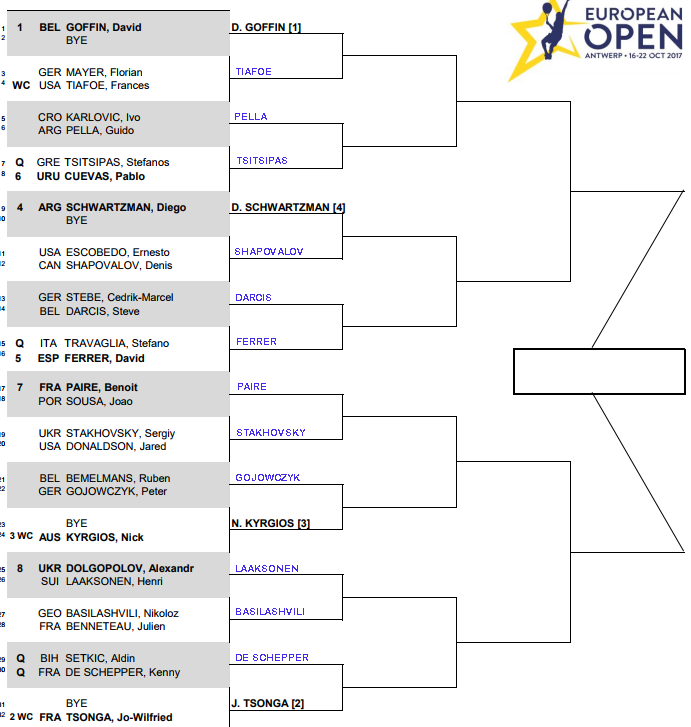 ATP European Open, Antwerp, Round 1 predictions 3