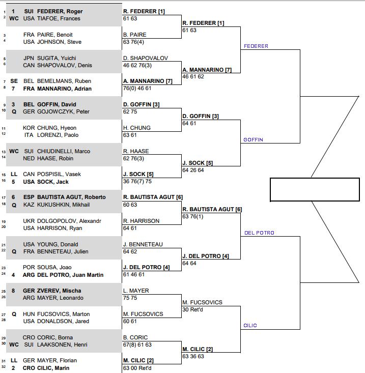 ATP Basel, Quarter Final predictions 3