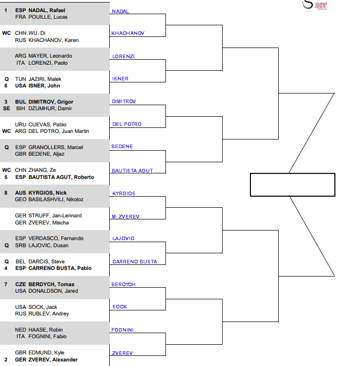 ATP Beijing, First round predictions 1