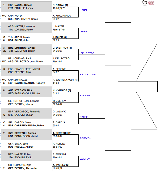 ATP Beijing, Second round predictions 1