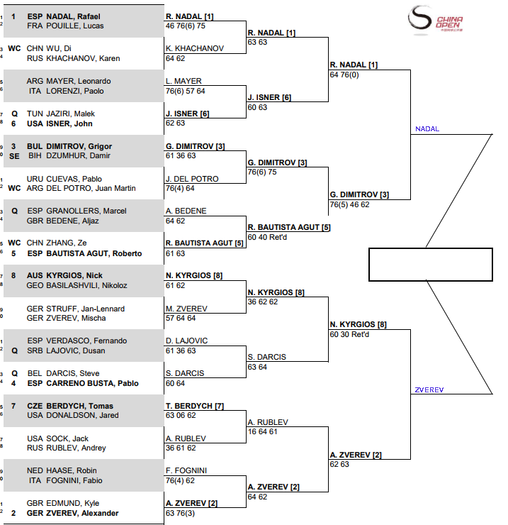 ATP Beijing, Semi Final predictions 3