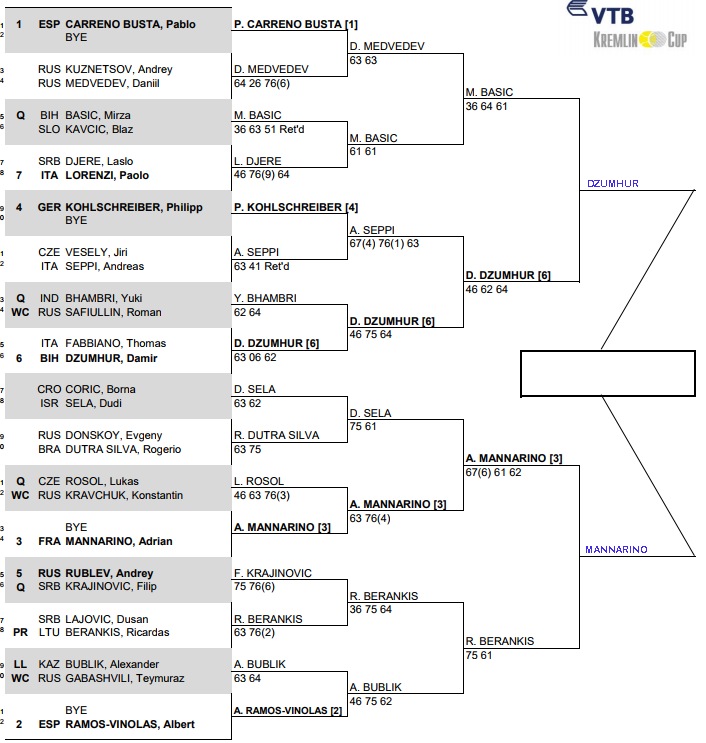 ATP Kremlin Cup, Semi Final predictions 3