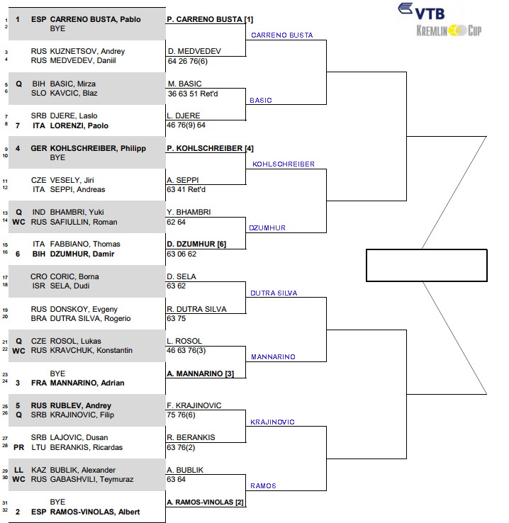 ATP Kremlin Cup, second round predictions 1
