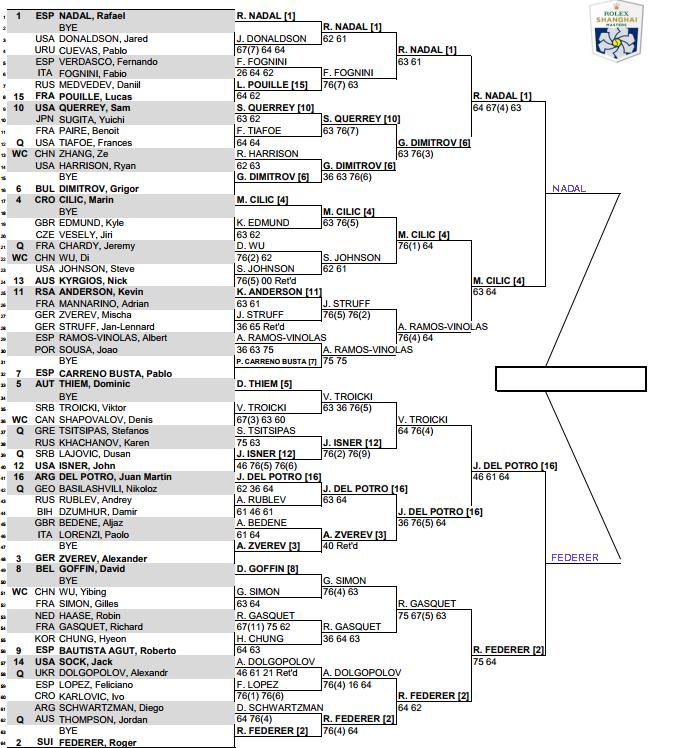 ATP Shanghai Masters,Semi Final predictions 3