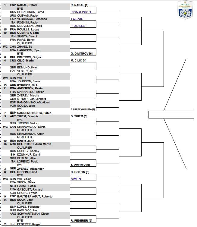 ATP Shanghai Masters, Sunday's 1st round predictions 1