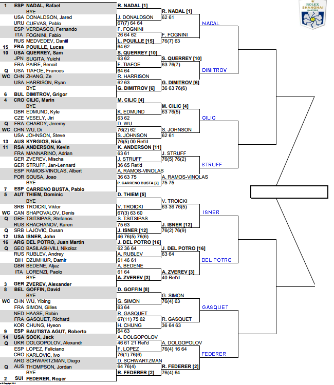 ATP Shanghai Masters, 3rd round predictions 3