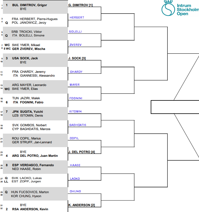 ATP Stockholm, First round predictions 3