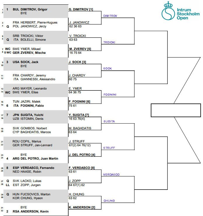 ATP Stockholm, second round predictions 1
