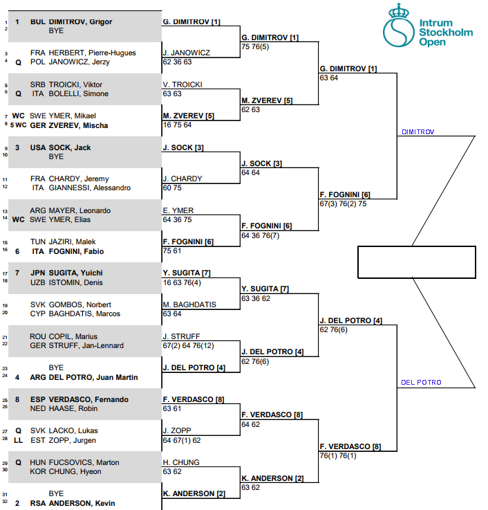 ATP Stockholm, Semi Final predictions 1