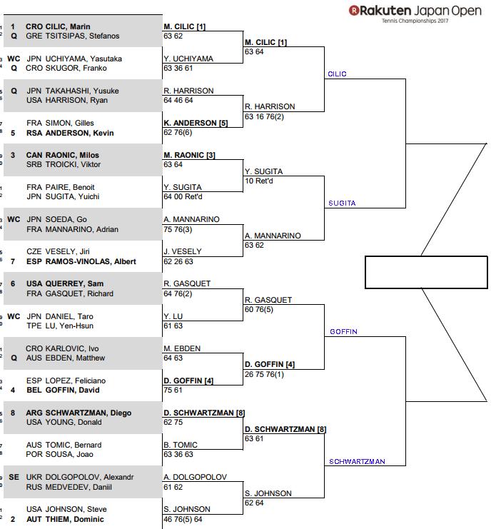 ATP Tokyo, Quarter Final predictions 3