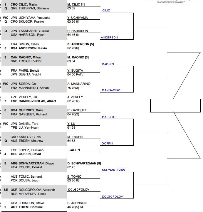 ATP Tokyo, Second round predictions 1