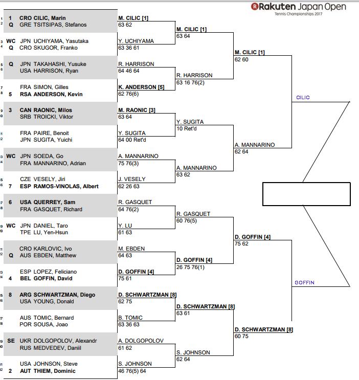 ATP Tokyo, Semi Final predictions 3