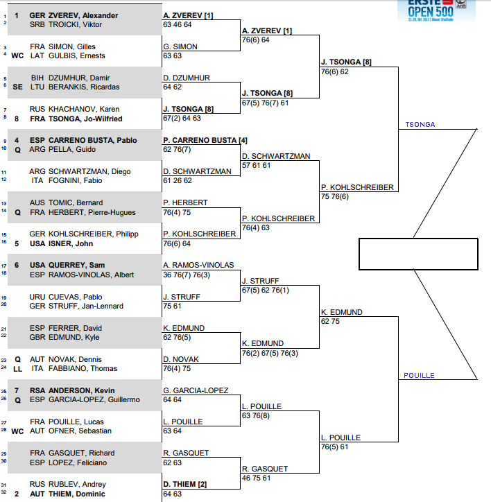 ATP Vienna, Semi Final predictions 1