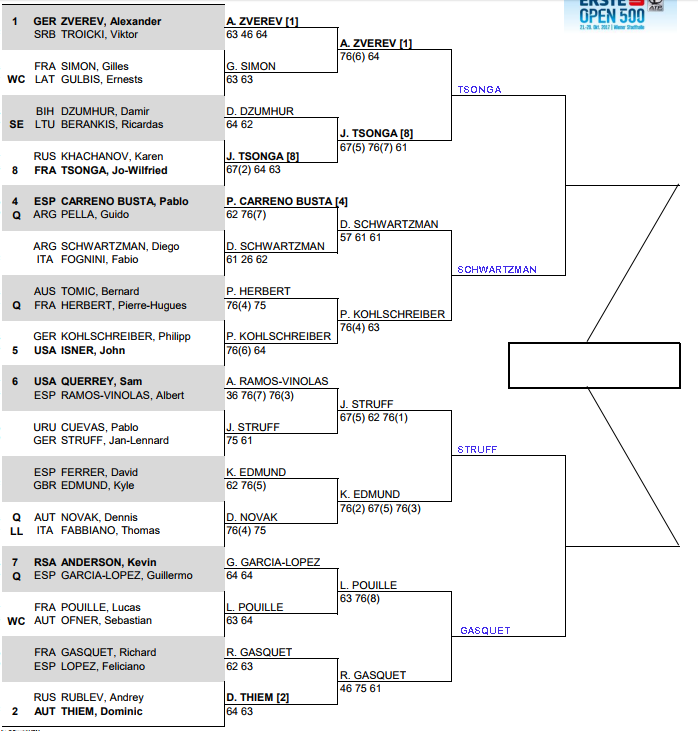 ATP Vienna Quarter Final predictions 1