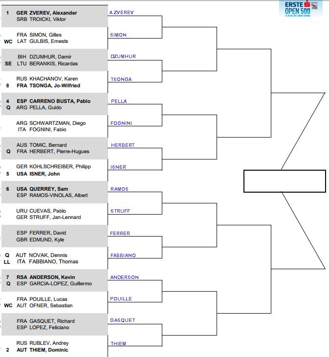 ATP Vienna, First round predictions 1