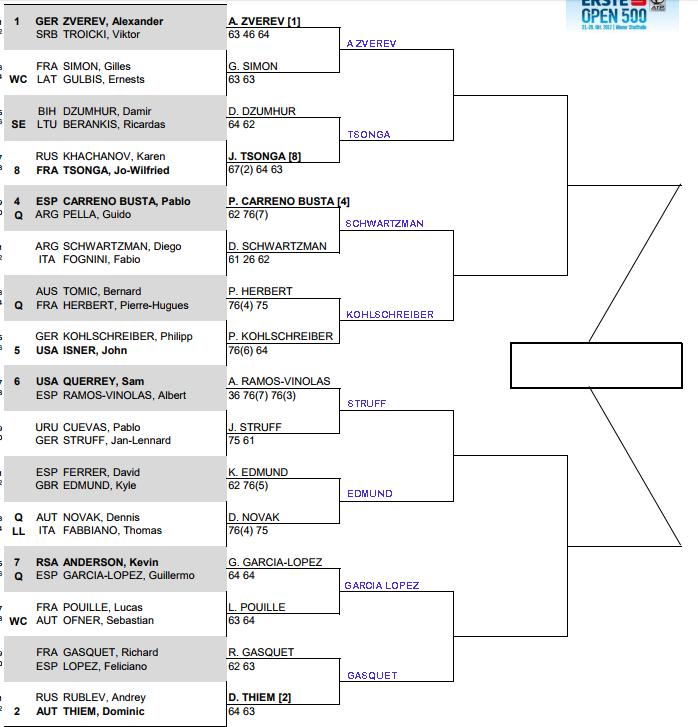 ATP Vienna, Second round predictions 1