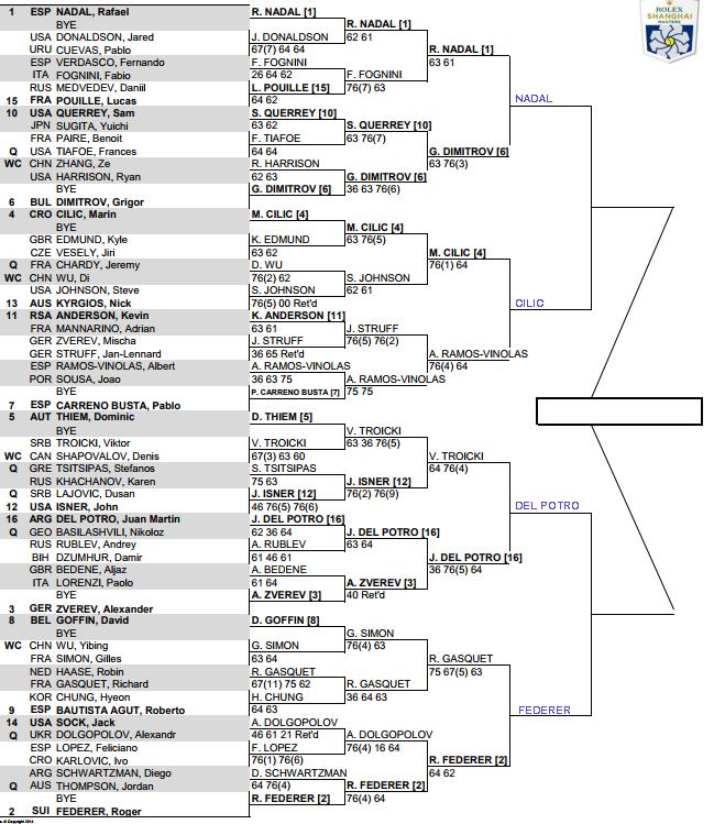 ATP Shanghai Masters, Quarter Final predictions 3