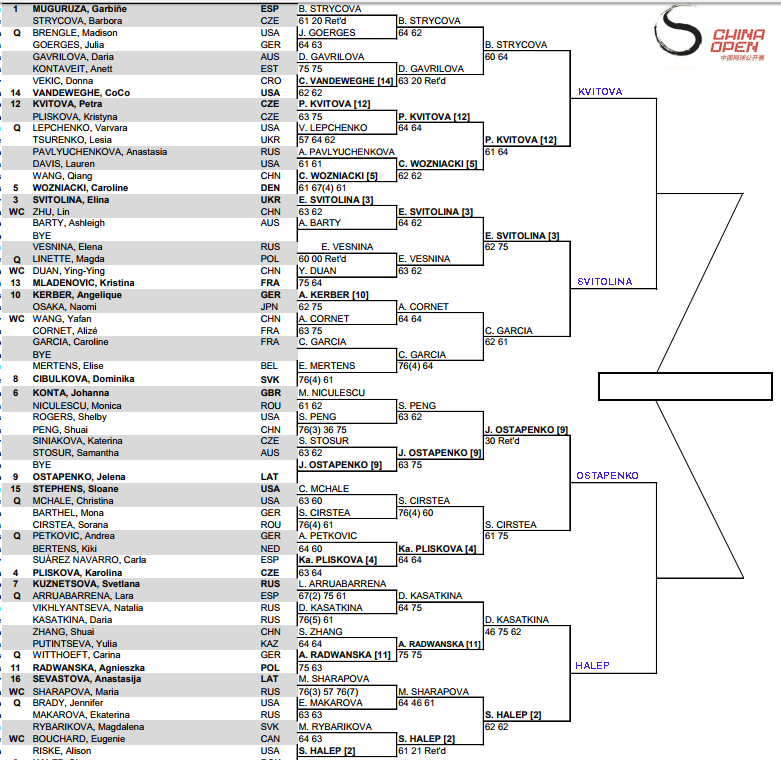 WTA Beijing Quarter Final predictions 3
