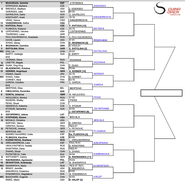 WTA Beijing, Second round predictions 3