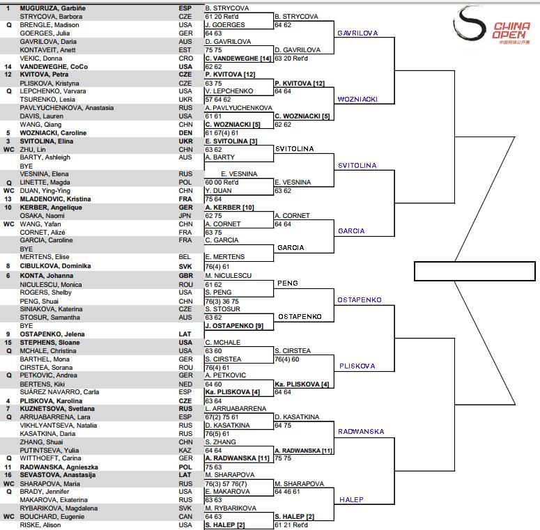 WTA Beijing, Third round predictions 3