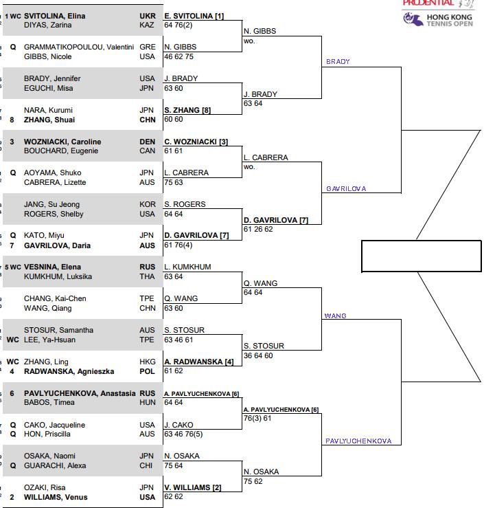WTA Hong Kong, Quarter Final predictions 1