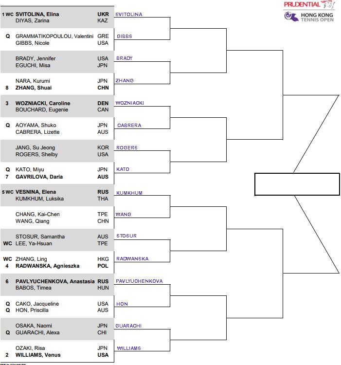 WTA Hong Kong, Round 1 predictions 3