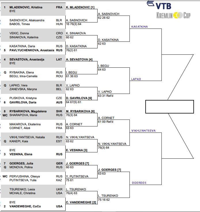 WTA Kremlin Cup, Quarter Final predictions 3