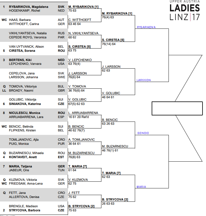 WTA Linz Open, Quarter Final predictions 3