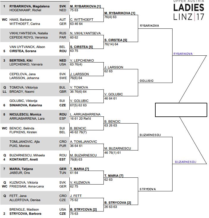 WTA Linz Open, Semi Final predictions 3