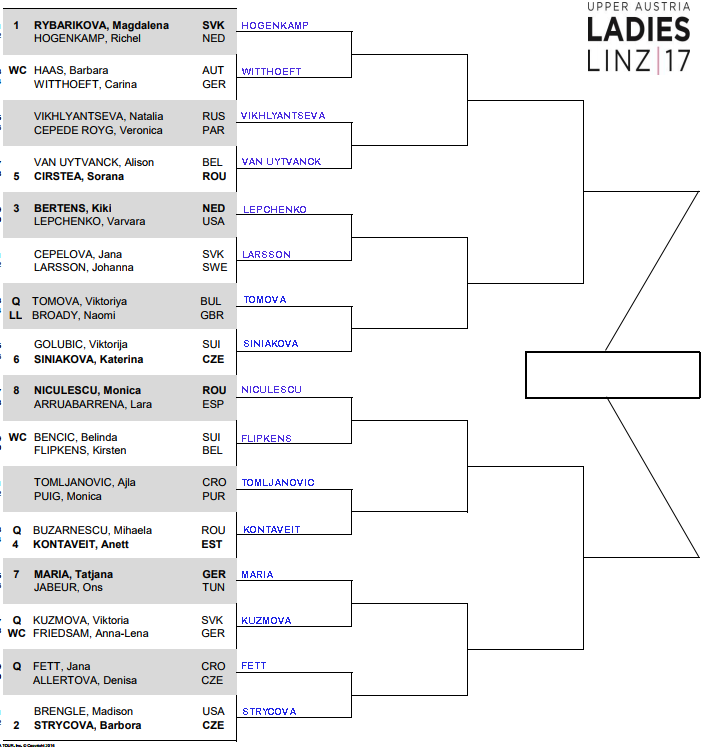 WTA Linz, First round predictions 3