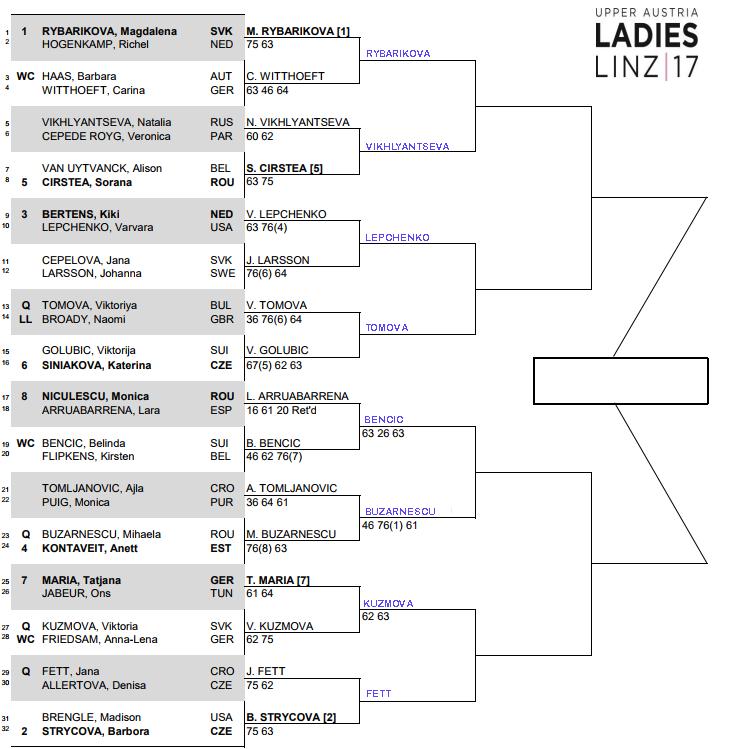 WTA Linz: Second round predictions 3
