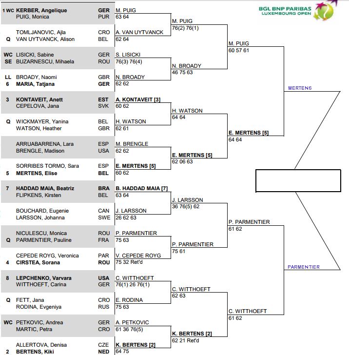 WTA Luxembourg, Semi Final predictions 3