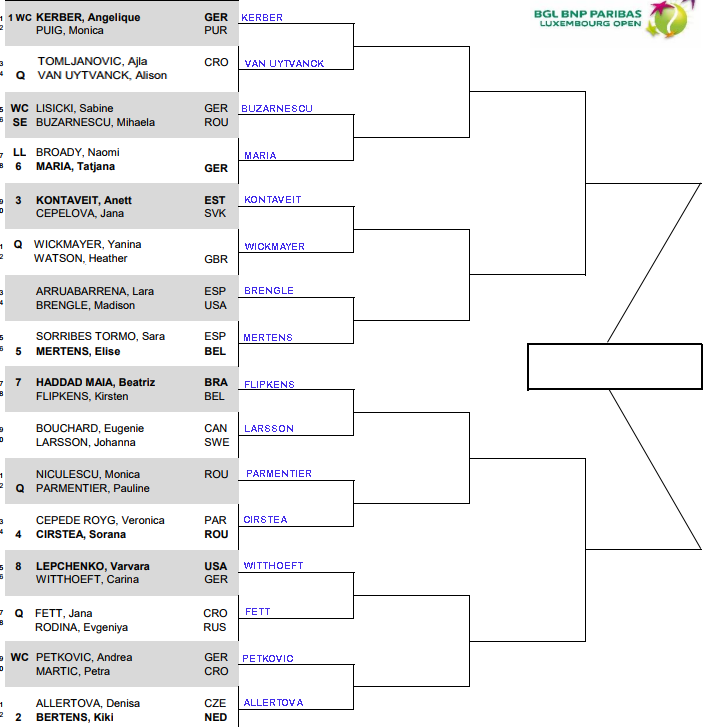 WTA Luxembourg, round 1 predictions 1