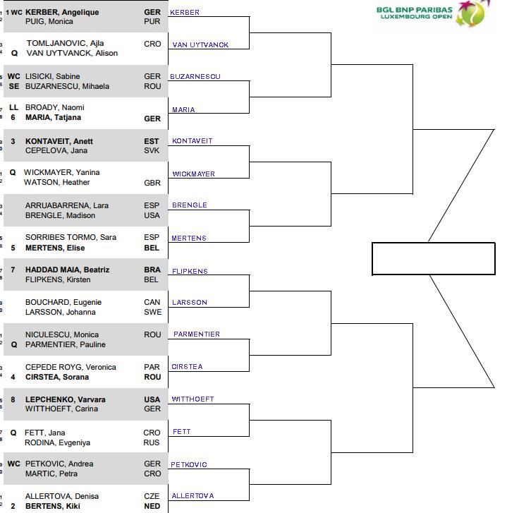 WTA Luxembourg, round 1 predictions 3