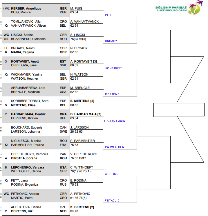 WTA Luxembourg, Second round predictions 1