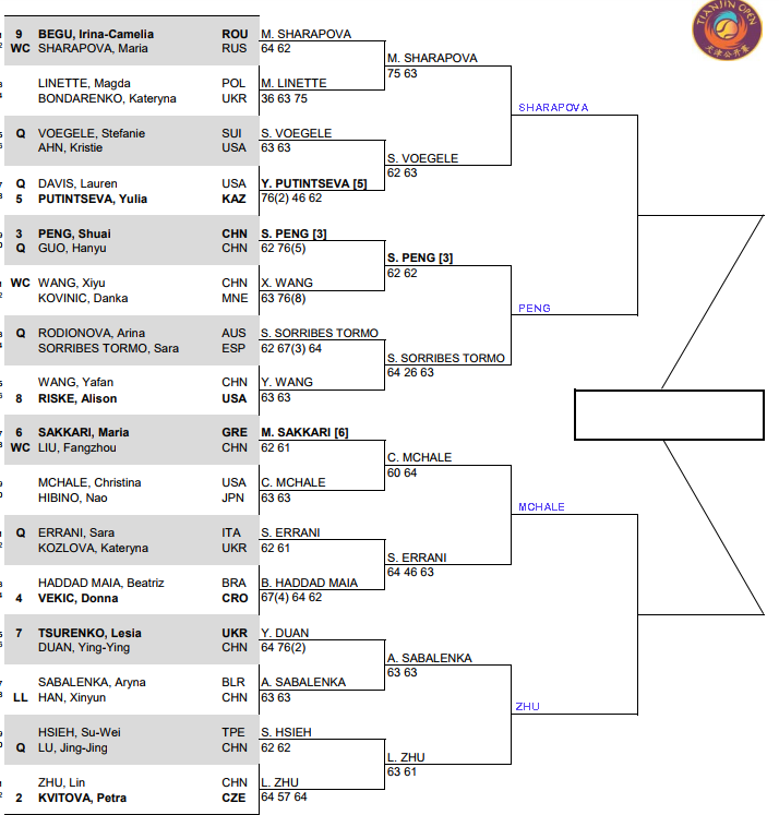 WTA Tianjin, Quarter Final predictions 1