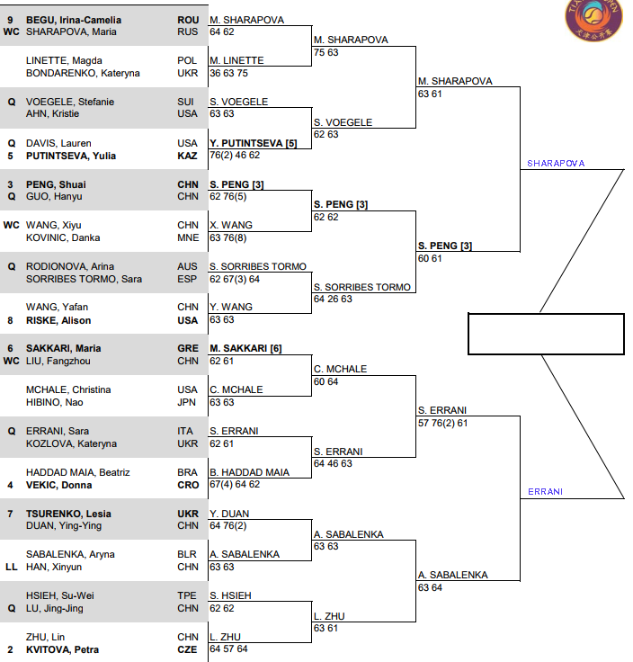 WTA Tianjin, Semi Final predictions 3