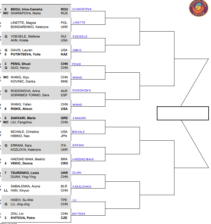 WTA Tianjin, First round predictions 3