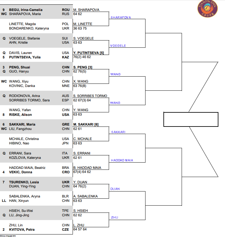 WTA Tianjin, Second round predictions 1