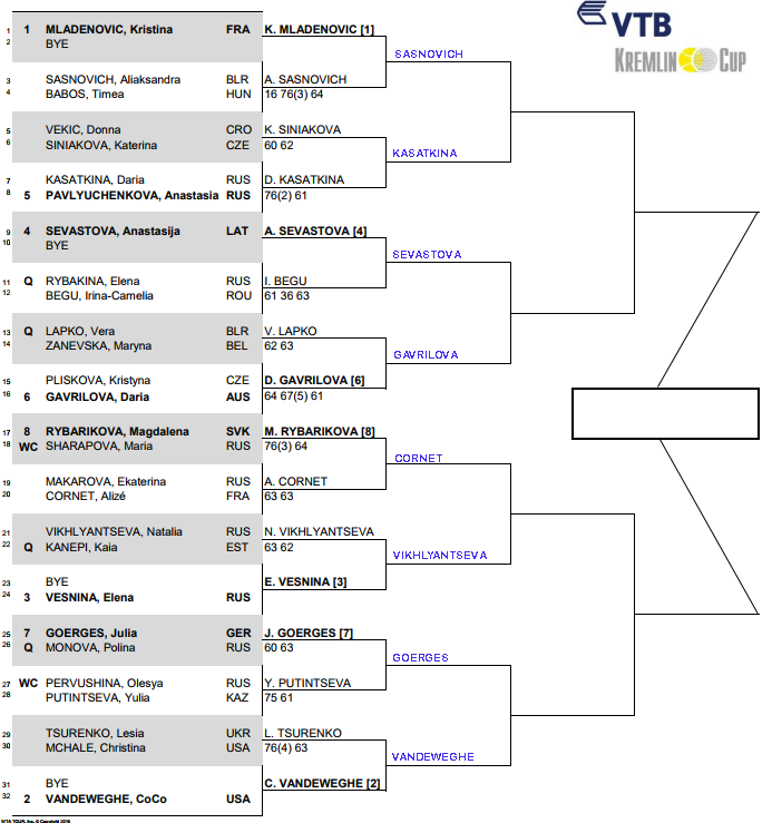WTA Kremlin Cup, Second round predictions 3