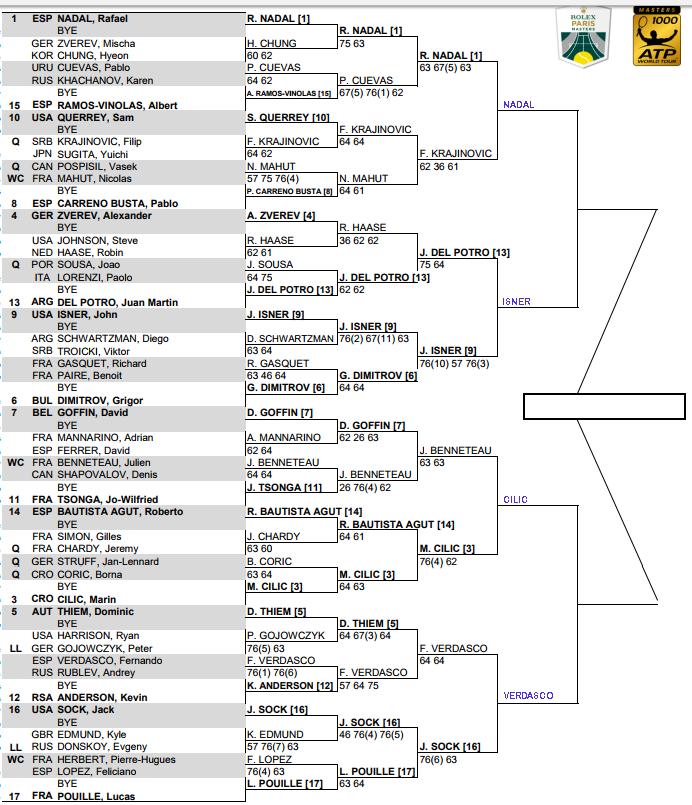 ATP Paris Masters, Quarter Final predictions 1