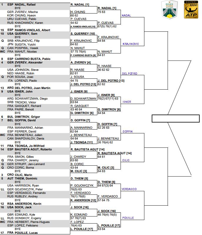 ATP Paris Masters, Third round predictions 1