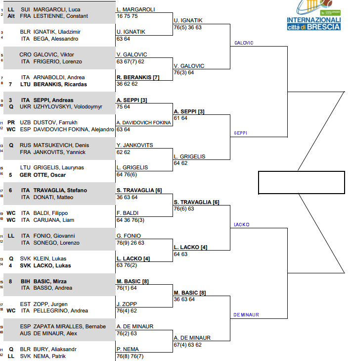 Brescia Challenger, Quarter Final predictions 3