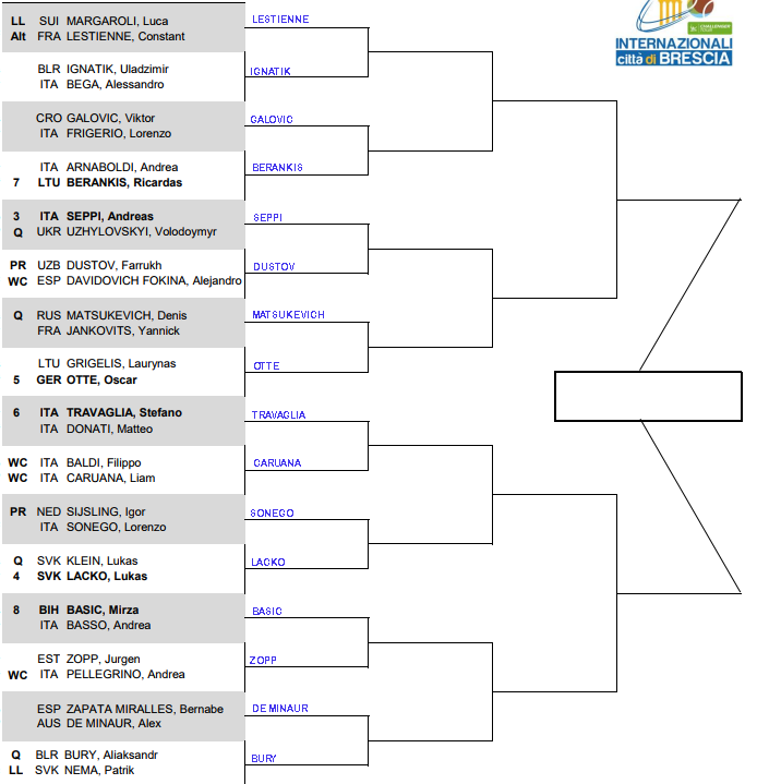 Brescia Challenger, first round predictions 3