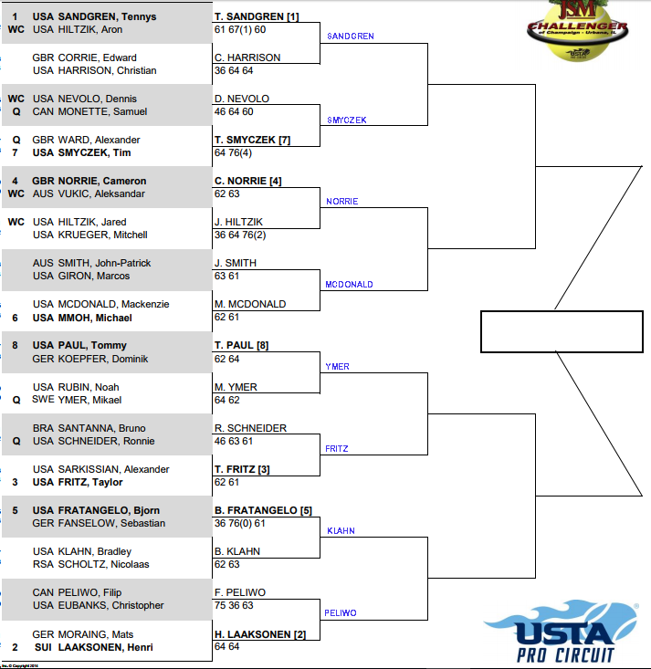 Champaign Challenger, Second round predictions 1