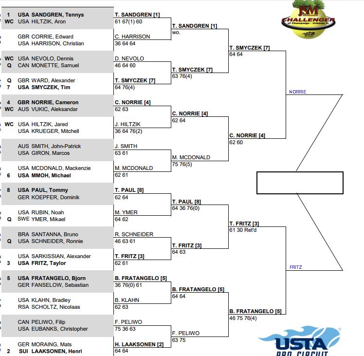 Champaign Challenger Semi Finals predictions 3